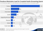 Pandora Leads Streaming Services
