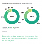 IFPI Releases 2013 Digital Music Report