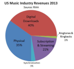 RIAA Report Shows Streaming Growth In 2013