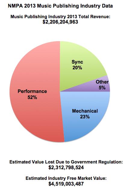 nmpa publishing revenue