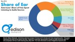 Edison Study: AM/FM Comprises 52 Percent of All Listening Sources