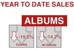 Weekly Register: Country Album Sales Down -19.5% YTD