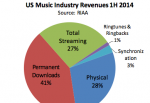 RIAA Mid-Year Report Shows Streaming Growth
