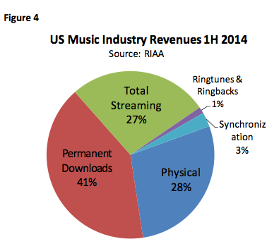 music industry 2014 revenues mid year