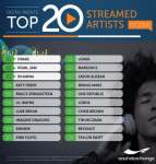 SoundExchange's Most Streamed Artists and Songs