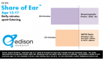 Edison Research: Teens Prefer Streaming Audio Over Radio