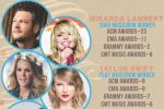 Predicting The Future With The 'MusicRow' Awards