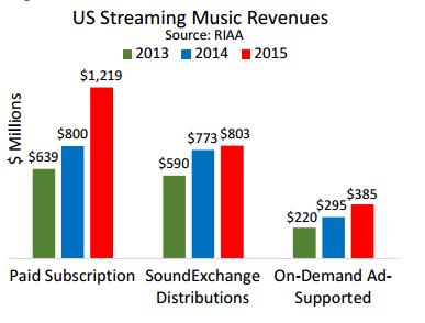 US Streaming Music Revenues (2013-15). Source: RIAA
