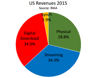 2015 Recorded Music Revenues for US. Source: RIAA